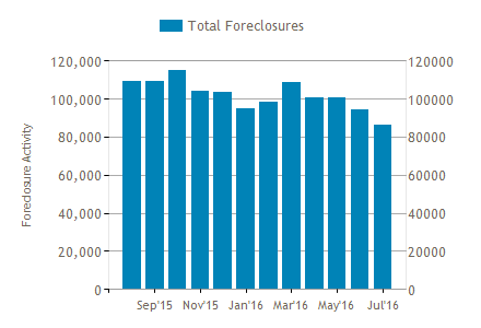 ShowRTChart-foreclosures