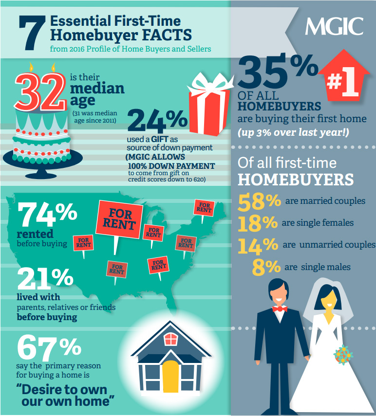 tmp_18563-7-essential-homebuyer-facts1605607888